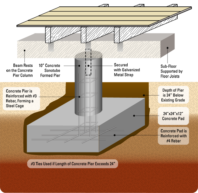 Pier and Beam Repairs Diagram