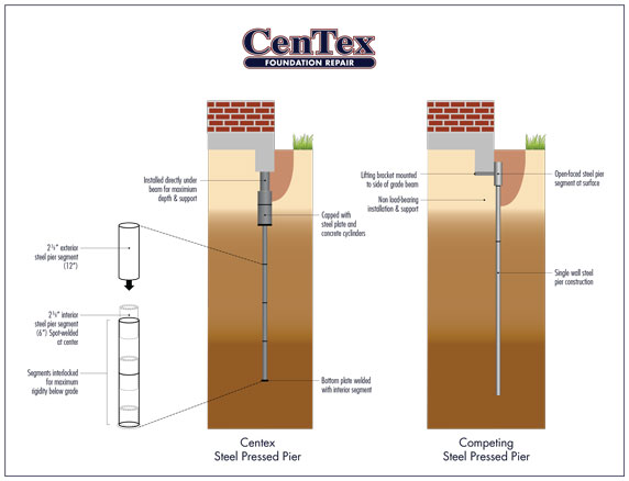 Diagram pier image collections how to guide and refrence for What is a pier foundation