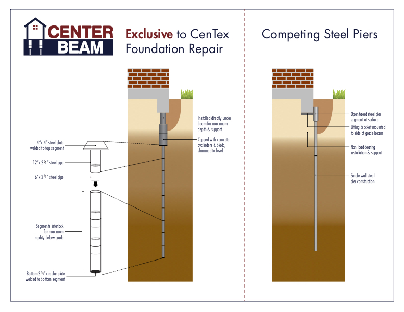 Centerbeam Steel Beam Illustration